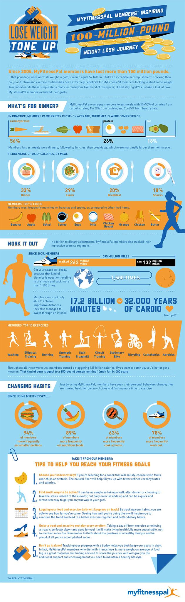 MyFItnessPal App Infographic