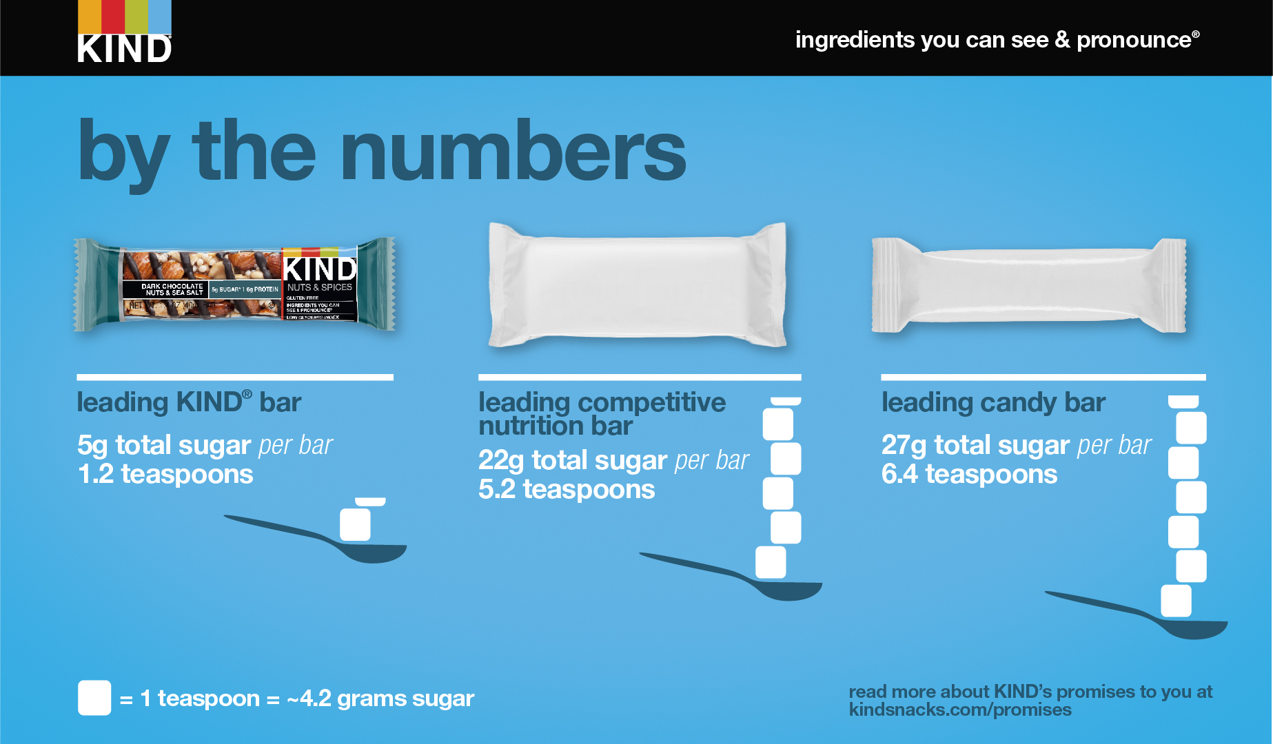 KIND Sugar Breakdown