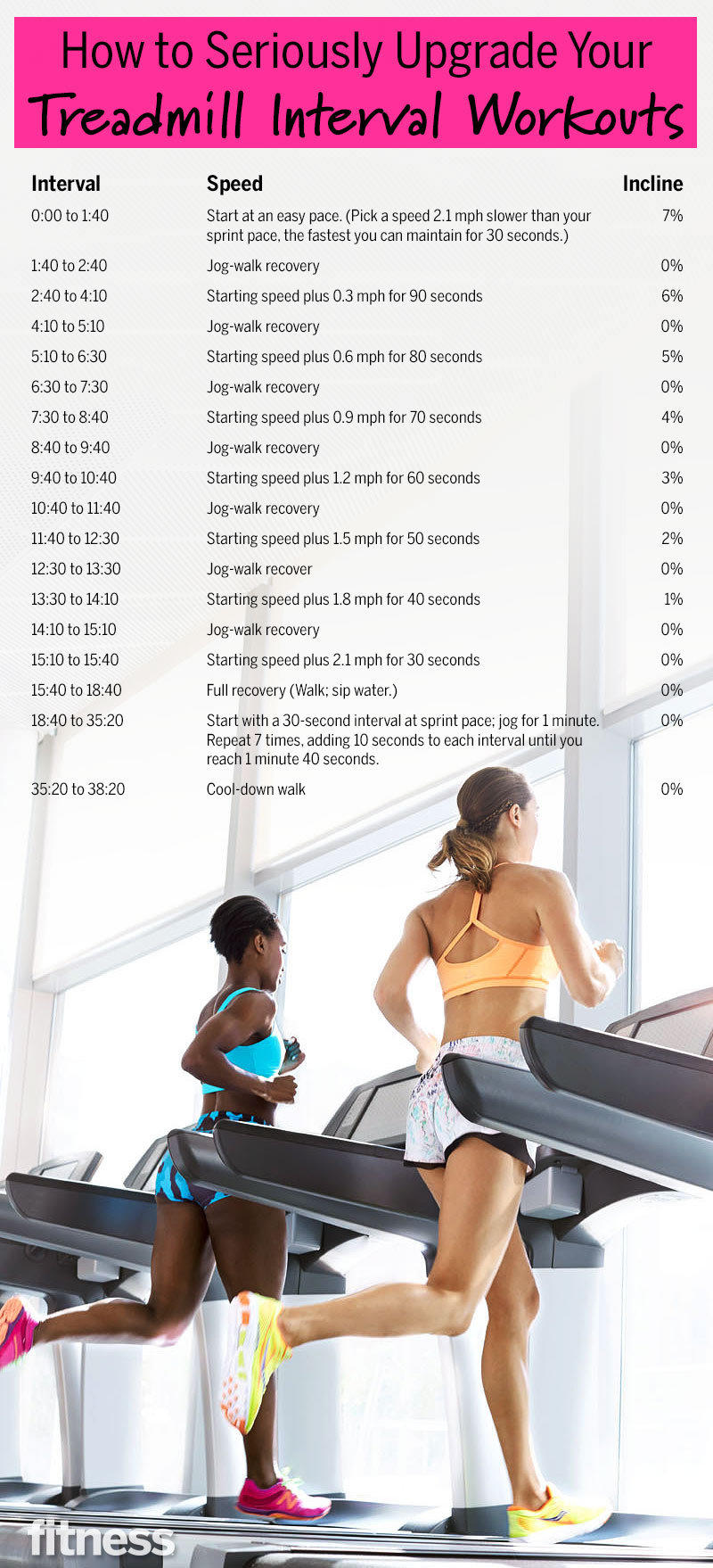 How to Seriously Upgrade Your Treadmill Interval Workouts